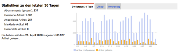 Google-Reader_Ende